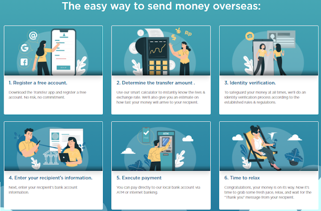 Fast Way to Send Rupiah Money Abroad with Low Cost