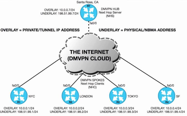 Cisco dmvpn tunnel source loopback