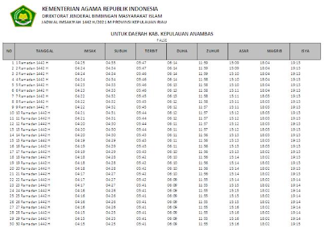 Jadwal Imsakiyah Ramadhan 1442 H Kabupaten Kepulauan Anambas, Provinsi Kepulauan Riau