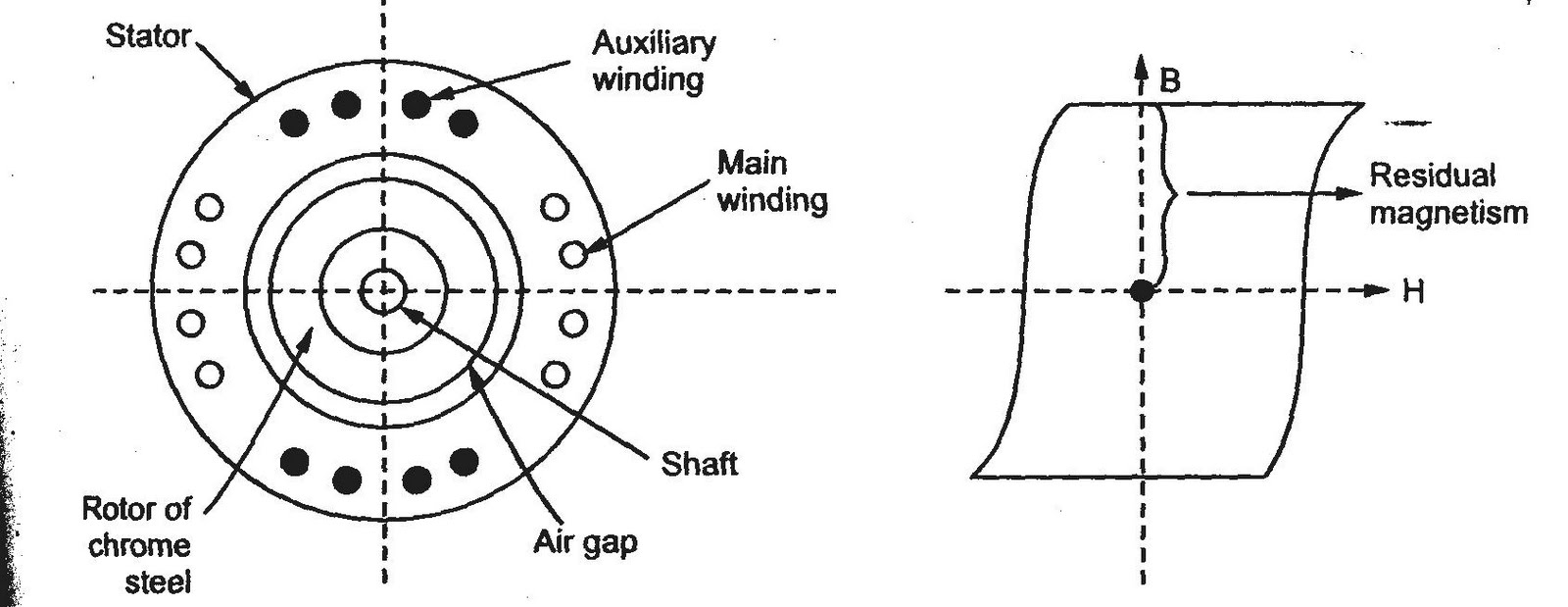 A media to get all datas in electrical science hysteresis motor the construction is shown in the fig 74 a while nature of hysteresis loop required for rotor material ccuart Gallery