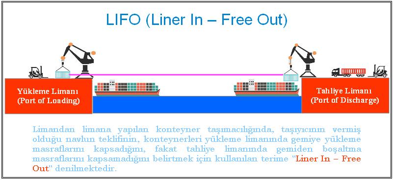 Liner In-Free Out, LIFO, LI-FO Nedir? Grafik İle Detaylı Açıklama...