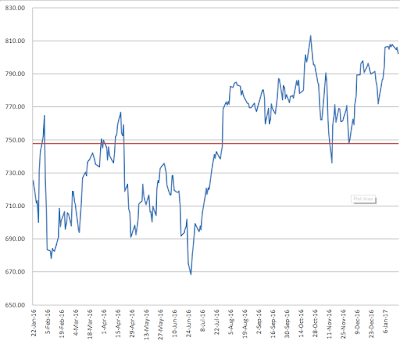 chart horizontal line