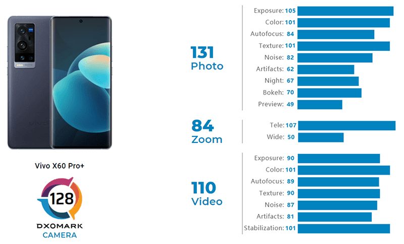 DxOMark: vivo X60 Pro+ scores 128 points—higher than S21 Ultra, but lower than X50 Pro+