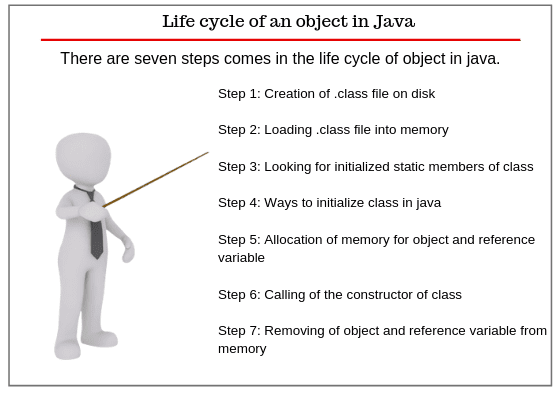Life cycle of object in java