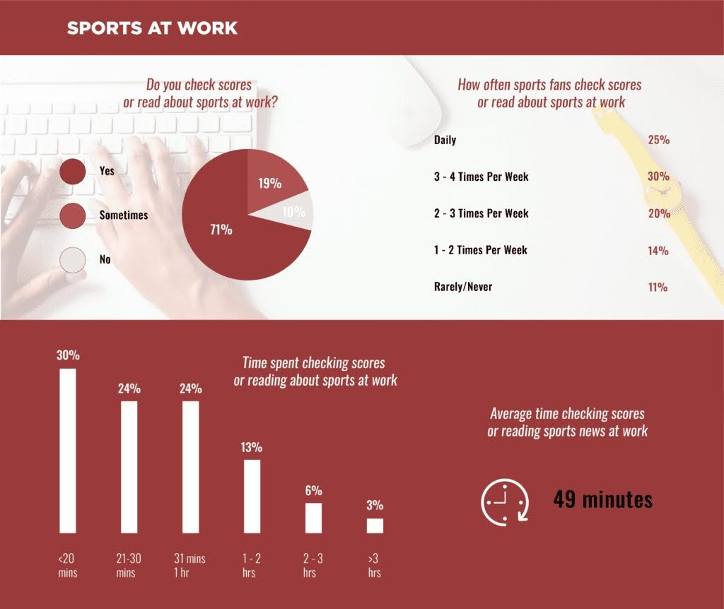 Survey shows how many Americans are watching sports while at work