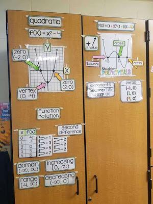 Vaggie algebra 2 word wall