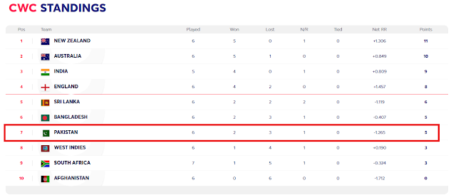 Points Table Pakistan Is Now At 7th Position Icc Cricket