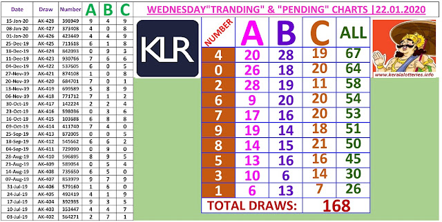 Kerala Lottery Result Winning Number Trending And Pending Chart of 168 draws on 22.01.2020