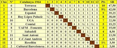 Clasificación según orden de puntuación del Campeonato de Catalunya de Ajedrez 1964