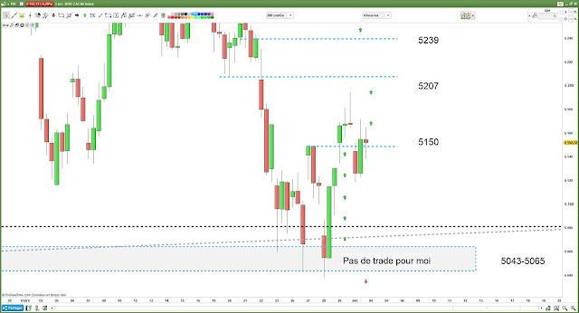 Plan de trade #cac40 Bilan [03/04/18]