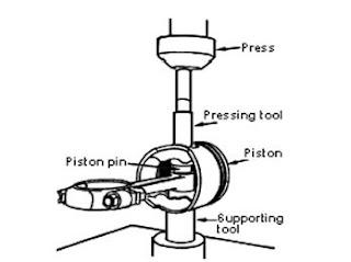 Cara Melapas Pin Piston
