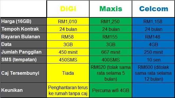 Digi business plan iphone 5
