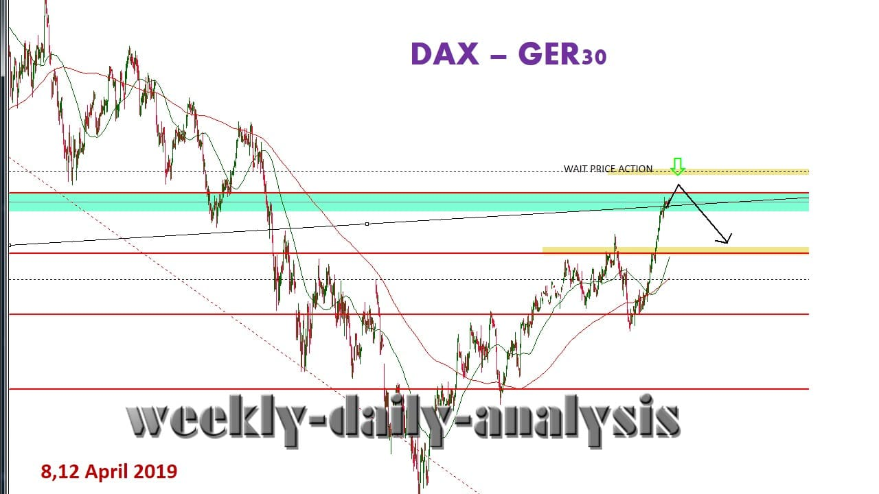 Technical Analysis DAX GER30 8,12 April 2019
