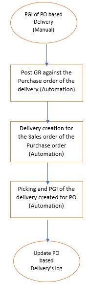 CDS Hierarchies RESTful ABAP Programming Model SAP ABAP