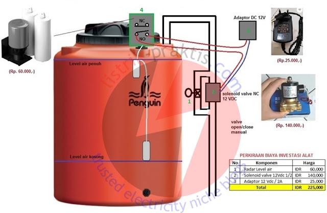 Aplikasi solenoid valve kran otomatis
