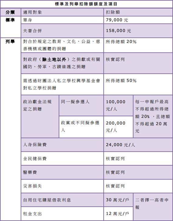 最新!綜合所得稅(103年度.104年申報)稅率級距表、免稅額、標準扣除額 @ 符碼記憶