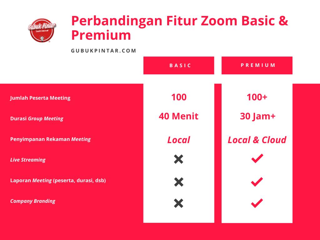Fitur Zoom Premium