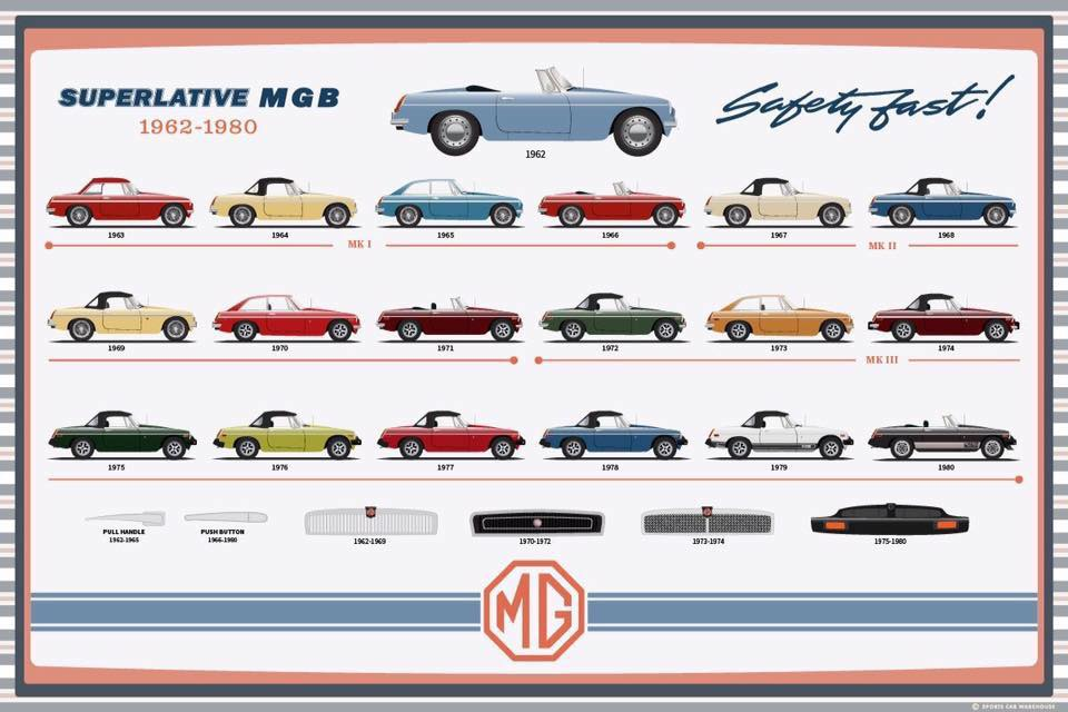 MG MGB 1962-1980 Safety Fast !