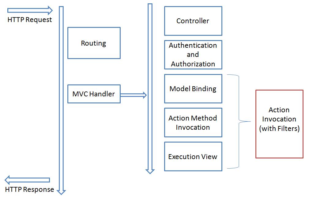 Asp Net MVC 5 Application Lifecycle « Asp Net,MVC,C# Net,VB Net
