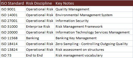 It Is Also Worth Noting That If One Was To Search For Risk On The Iso Standards Website Alone At Least Nine Pages Of Are Returned Itemize
