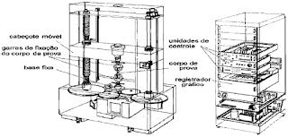 Equipamento utilizado para a realização do ensaio de tracão