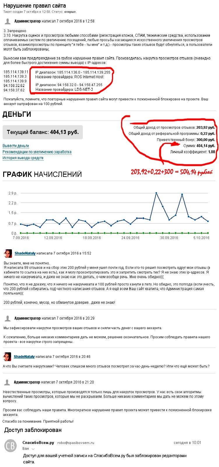 Лохотрон spasibovsem.ru