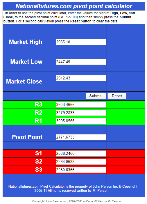 SPX Pivot Point Values For May