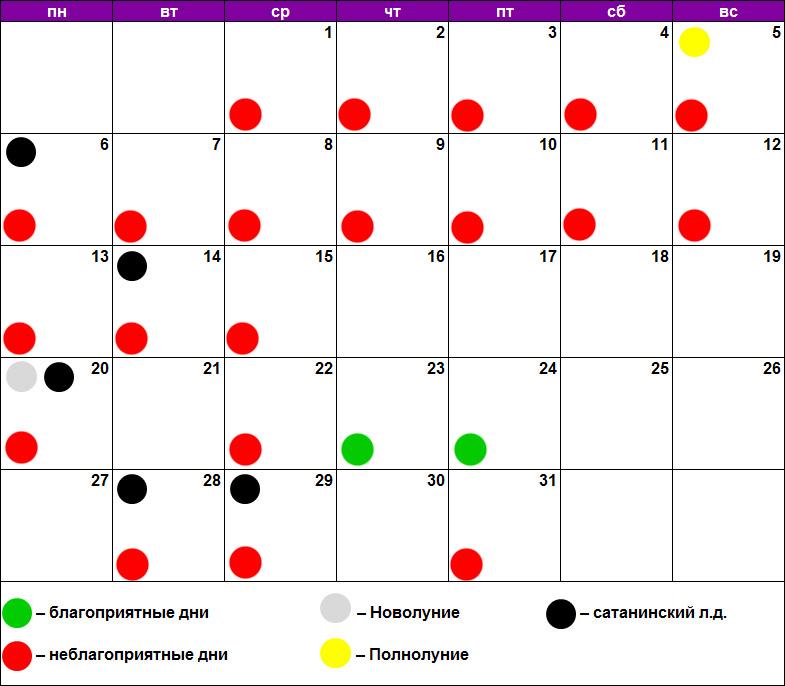 Лунный календарь лечения зубов июль 2020