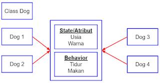 Pendeklarasian Object pada Java