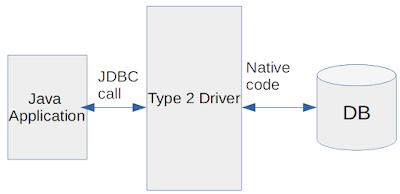 Type 2 JDBC Driver