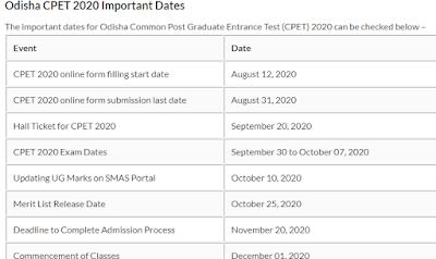 Common PG Entrance Test Syllabus PDF (CPET 2020 Odisha)