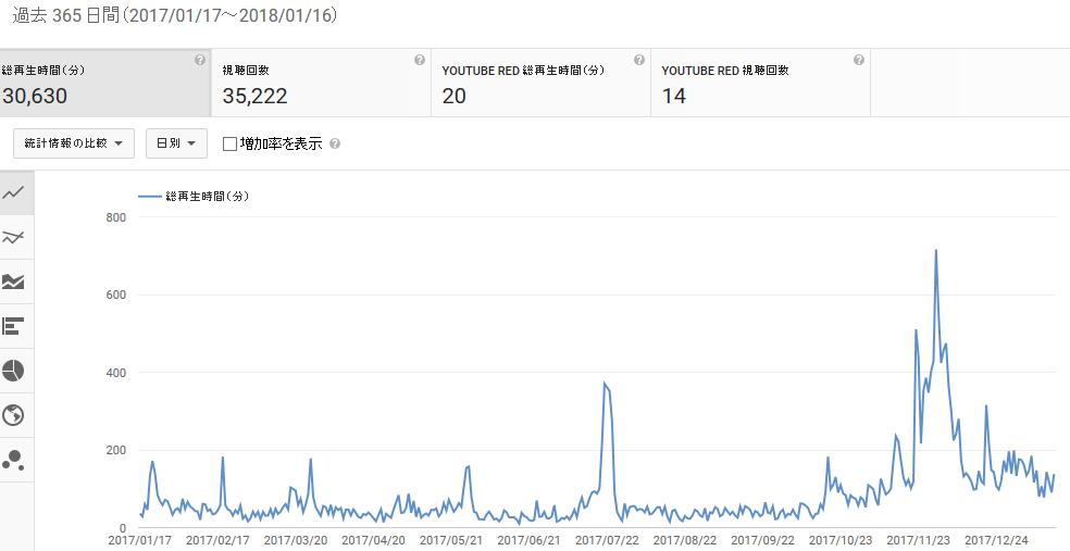 Free Times LogYouTube収益化は1年間の視聴回数が4000時間、1000人のチャンネル新規登録が必要