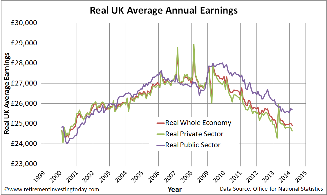 Index of Real UK Whole Economy, Private Sector and Public Sector Average Weekly Earnings Corrected for the Retail Prices Index (RPI)