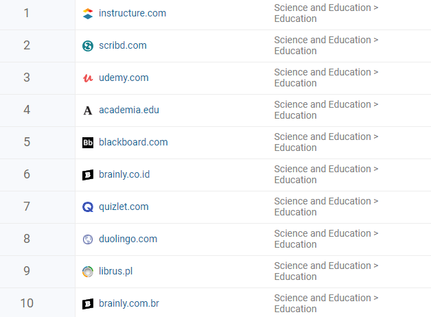 Top 50 Educational Websites of the India, the World