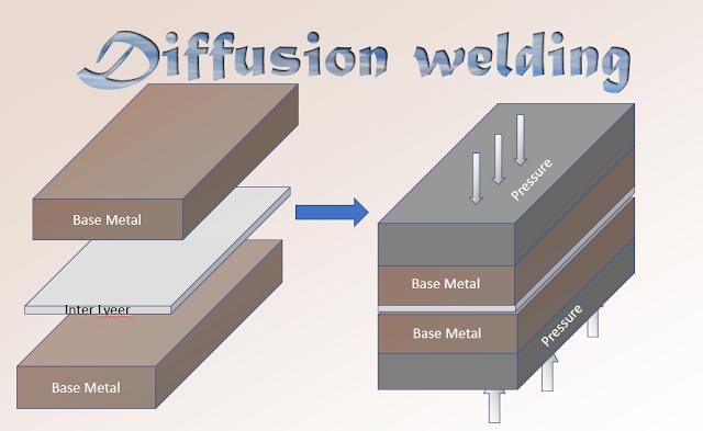 Diffusion welding (Bonding) Process