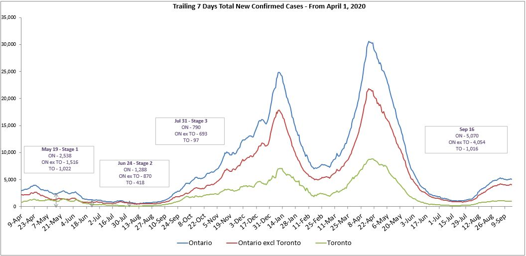 Trailing 7 Days Total New Confirmed Cases - From April 1, 2020