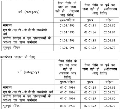 Rajasthan Police 13582 Constable Recruitment 2017