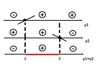 estudo  sinal inequação primeiro grau 3