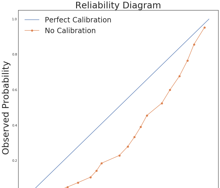 Why model calibration matters and how to achieve it