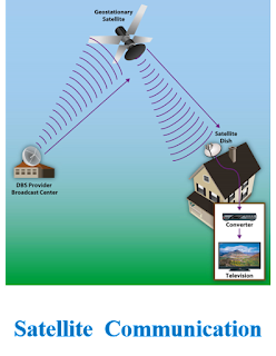 उपग्रह संचार