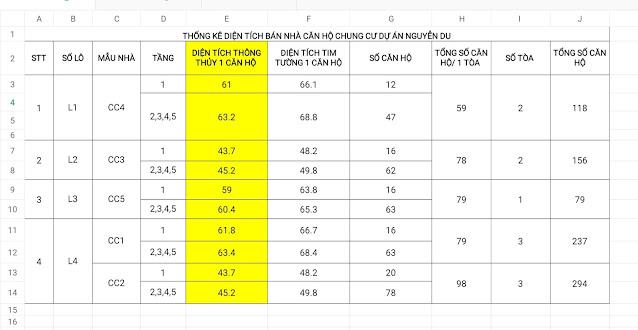 Thống kê diện tích căn hộ Hoàng Huy An Đồng 2
