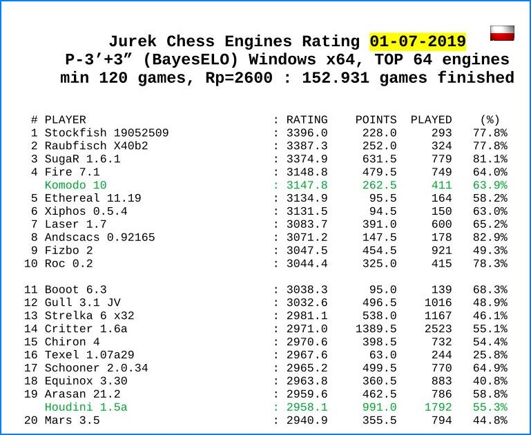 Chess engines rating JCER - 01-07-2019 Jcer072019