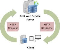 Aplikasi Web Service Pascal (Lazarus) – PHP – MySQL
