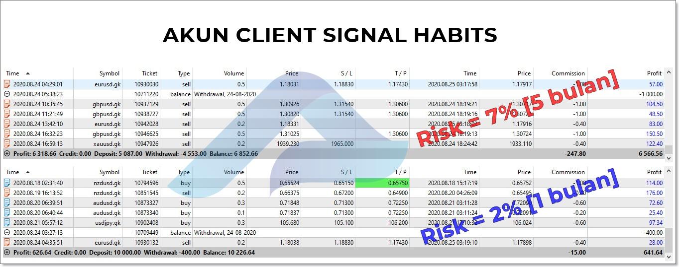 Akun Client Signal Habits