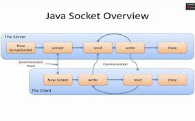 how to fix java.net.SocketException: Too many open files