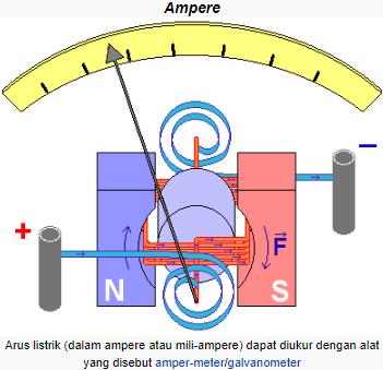Bagan amperemeter