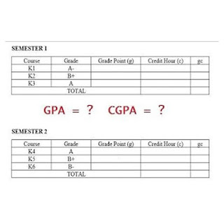 How To Calculate Your GPA and CGPA in a 5-Point Grading System
