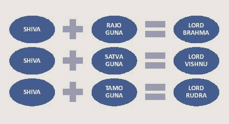 BASICS OF HUMAN LIFE: DIFFERENCE BETWEEN KALYUG & OTHER YUGA