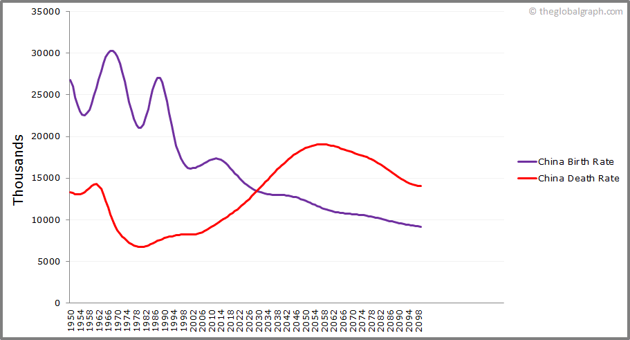 China  Birth and Death Rate