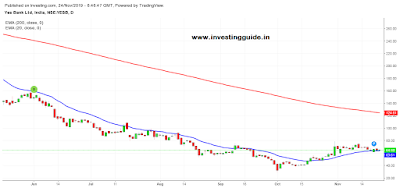 Yes Bank share Technical Levels and Target Analysis - 11/24/2019
